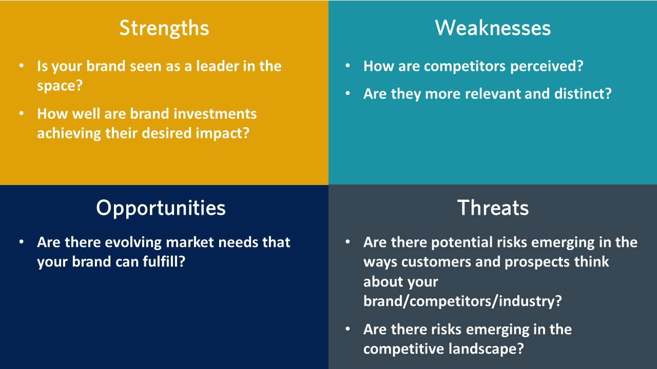 """Pictured: a SWOT (Strengths, Weaknesses, Opportunities, and Threats) chart, which brands proactively should use to assess their brand health. The image has several questions listed on it. Under Strengths, it says """"Is your brand seen as a leader in the space? How well are brand investments achieving their desired impact?"""" Under Weaknesses, it says """"How are competitors perceived? Are they more relevant and distinct?"""" Under Opportunities, it says """"Are there evolving market needs that your brand can fulfill?"""" Under Threats, it says """"Are there potential risks emerging in the ways customers and prospects think about your brand/competitors/industry? Are there risks emerging in the competitive landscape?"""""""