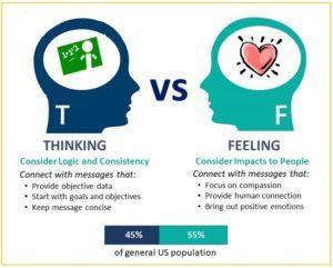 Thinking vs feeling for marketing insight.