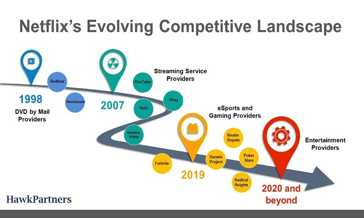 Pictured: The timeline of Netflix's evolving competitive landscape from 1998 to 2020 and beyond. It's still uncertain if Netflix's approach to competitive context will help or further crowd the numerous existing streaming service providers.