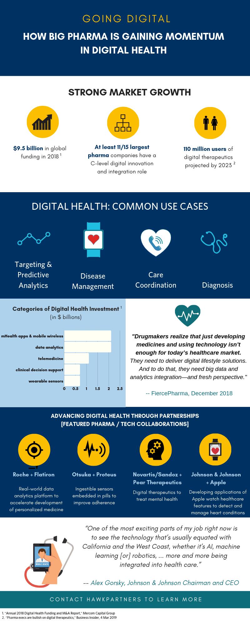 How Big Pharma is Gaining Momentum in Digital Health