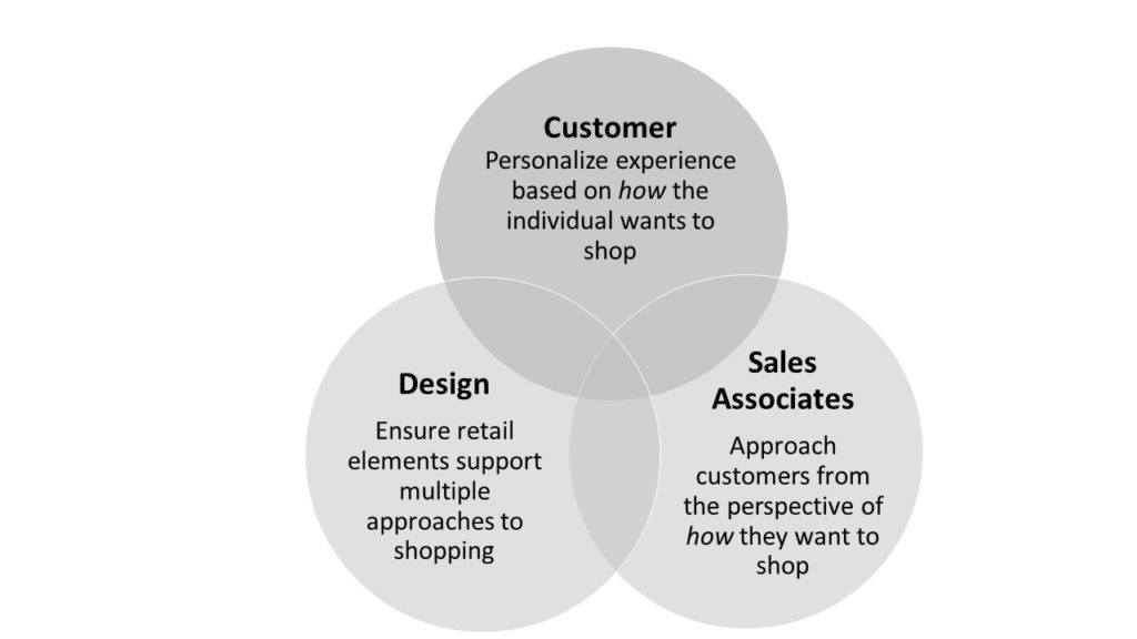 A Venn diagram containing intersecting circles. The top circle says Customer: personalize the experience based on how the individual wants to shop. The left circle says Design: ensure retail elements support multiple approaches to shopping. The right circle says Sales Associate: approach customers from the perspective of how they want to shop.