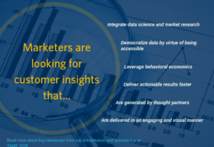 "Pictured: a short infographic listing the insights marketers are looking for. The text reads ""Marketers are looking for customer insights that integrate data science and market research; democratize data by virtue of being accessible; leverage behavioral economics; deliverable actionable results faster; are generated by thought partners; and are delivered in an engaging and visual manner."""