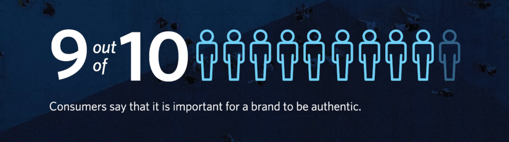 9 out of 10 consumers say that it is important for a brand to be authentic.