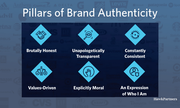 Pictured: Six key factors of brand authenticity. These include being brutally honest, unapologetically transparent, constantly consistent, values-driven, explicitly moral, and an expression of who I am.
