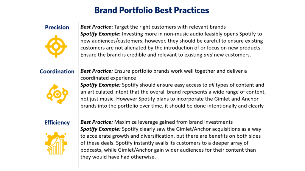 This image describes brand portfolio best practices. It discusses precision, coordination, and efficiency.