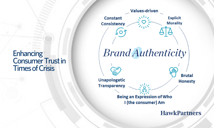 This is a graphic showing brand authenticity and ways to enhance consumer trust.
