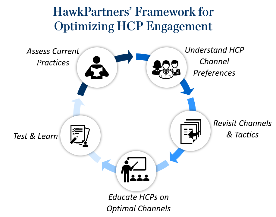 This image shows HawkPartners' Framework for Optimizing HCP Engagement and is a circular flow chart. It has five stages: (1) Understand HCP Channel Preferences, (2) Revisit Channels and Tactics, (3) Educate HCPs on Optimal Channels, (4) Test and Learn, and (5) Assess Current Practices.