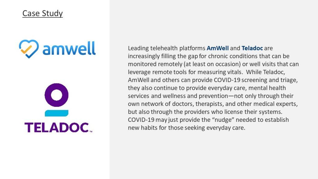 This image shows a case study for AmWell and Teladoc. It says 'Leading telehealth platforms AmWell and Teladoc are increasingly filling the gap for chronic conditions that can be monitored remotely (at least on occasional) or well visits that can leverage remote tools for measuring vitals. While Teladoc, AmWell and others can provide COVID-19 screening and triage, they also continue to provide everyday care, mental health services and wellness and prevention - not only through their own network of doctors, therapists, and other medical experts, but also through the providers who license their systems. COVID-19 may just provide the 'nudge' needed to establish new habits for those seeking everyday care.'